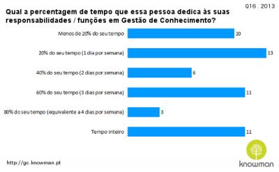2013 - Qual a percentagem de tempo que essa pessoa dedica às suas responsabilidades / funções em Gestão de Conhecimento?
