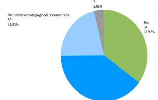 2013 - A estratégia global do/a [Q1] refere a Gestão de Conhecimento?
