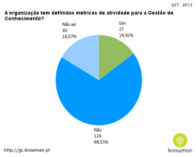 2013 - A organização tem definidas métricas de atividade para a Gestão de Conhecimento?