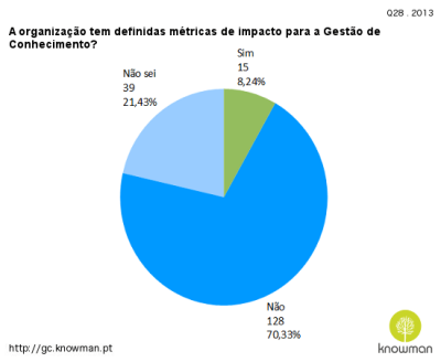 2013 - A organização tem definidas métricas de impacto para a Gestão de Conhecimento?