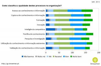 2013 - Como classifica a qualidade destes processos na organização?