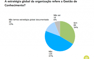 Gráfico sobre referência à GC na estratégia organizacional em Portugal (2015)