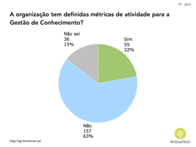 Gráfico sobre existência de métricas de atividade para GC em Portugal (2015)