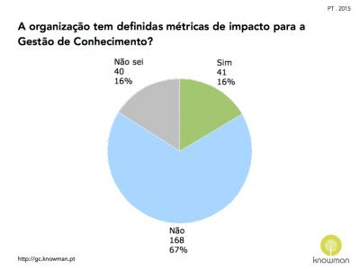 Gráfico sobre existência de métricas de impacto para GC em Portugal (2015)