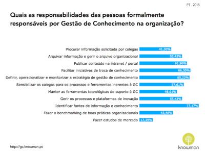 Gráfico sobre responsabilidades das equipas de GC em Portugal (2015)