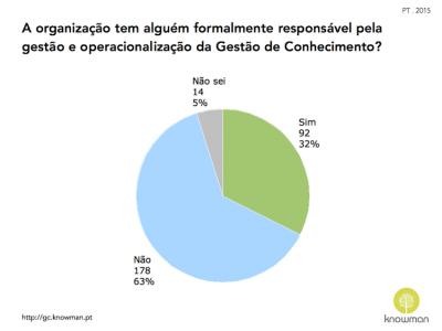 Gráfico sobre existência de responsável de GC em Portugal (2015)