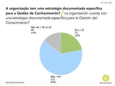 Gráfico sobre existência de estratégia de GC em Portugal e Espanha (2015)