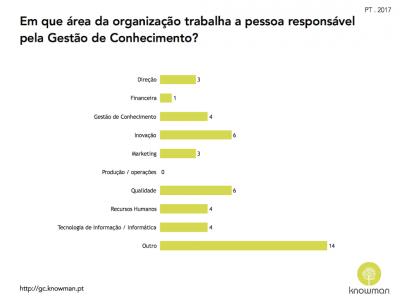 Áreas da Organização onde se encontra o responsável de GC (PT 2017)