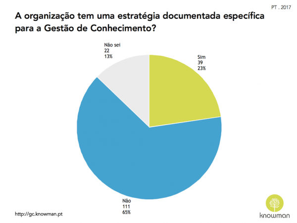 Gráfico sobre existência de estratégia de GC nas organizações em Portugal (2017)