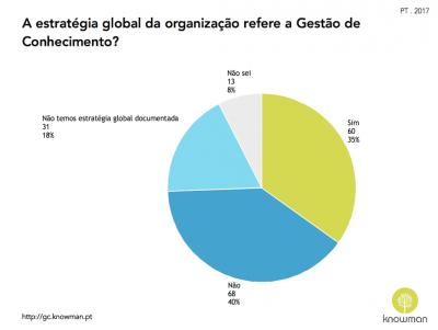 Gráfico sobre referência à GC na estratégia organizacional em Portugal (2017)