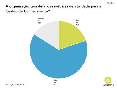 Gráfico sobre existência de métricas de atividade para GC em Portugal (2017)