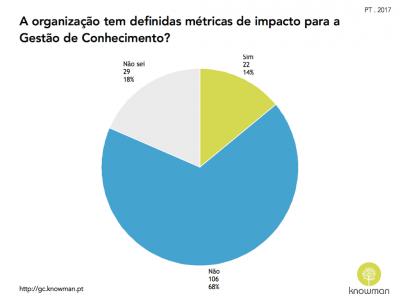 Gráfico sobre existência de métricas de impacto para GC em Portugal (2017)