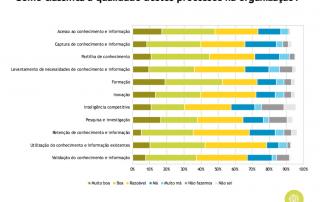 Gráfico sobre qualidade dos processos de conhecimento em Portugal (2017)