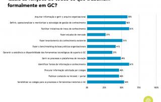 Gráfico sobre responsabilidades das equipas de GC em Portugal (2017)