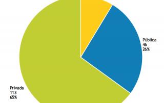 Tipo de organizações que participaram no Estudo (PT 2017)