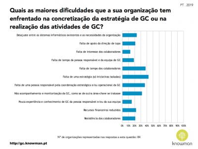 Gráfico sobre dificuldades enfrentadas na concretização da estratégia de GC em Portugal (2019)
