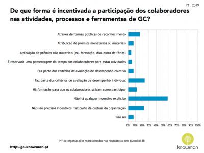 Gráfico sobre incentivos à participação em atividades de GC em Portugal (2019)