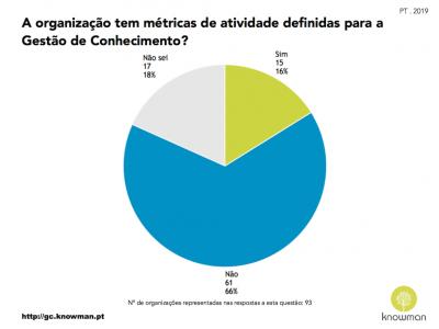 Gráfico sobre existência de métricas de atividade para GC em Portugal (2019)