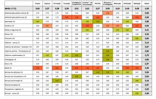 Tabela que relaciona a qualidade dos processos com a atividade principal das organizações (PT 2019)